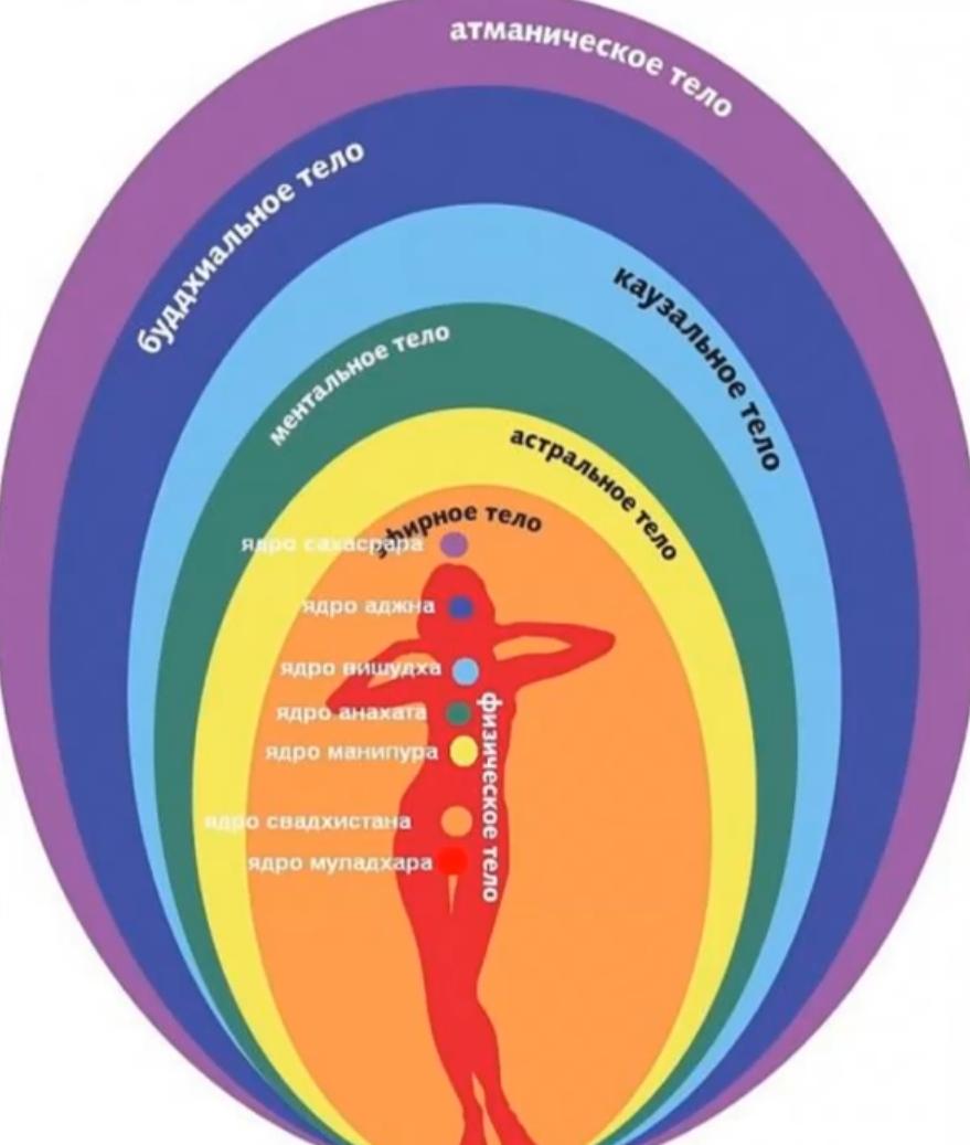 физическое астральное ментальное тело термобелья для